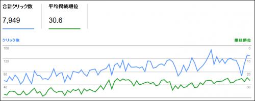 デリケートゾーンの臭い関連サイトの検索順位推移