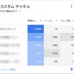Google AdSenseで1クリック2,000円超が飛び出た